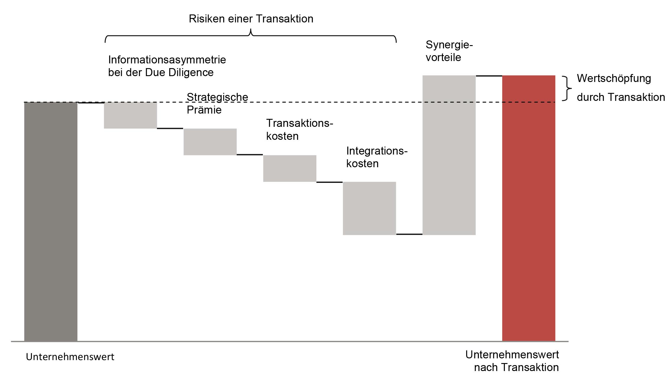 Groß Bank Strategische Planvorlage Bilder - Beispiel Anschreiben für ...