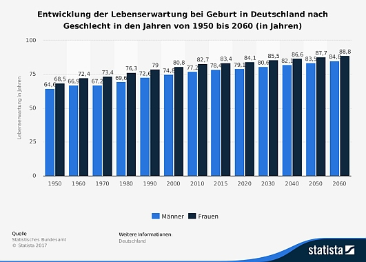 Grafik Lebenserwartung